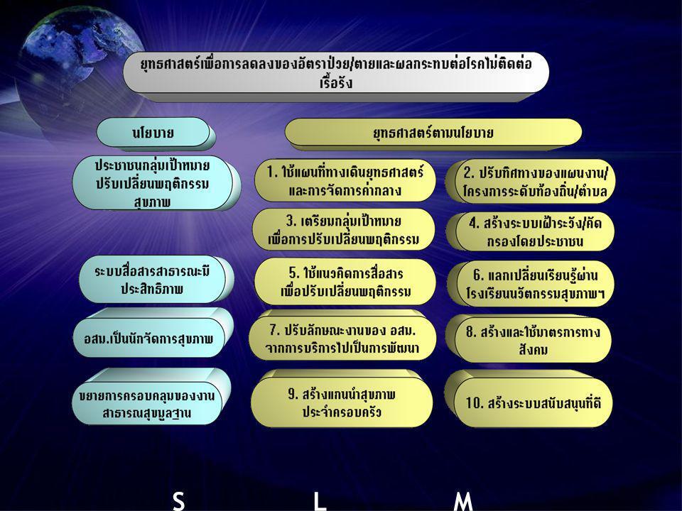 บทบาทของ 5 องค์กรระดับ ท้องถิ่น / ตำบลในการพัฒนา สุขภาพของ ประชาชน อปท รพ สต อสม ผู้นำ ชุมชน กองทุนฯ ตำบล