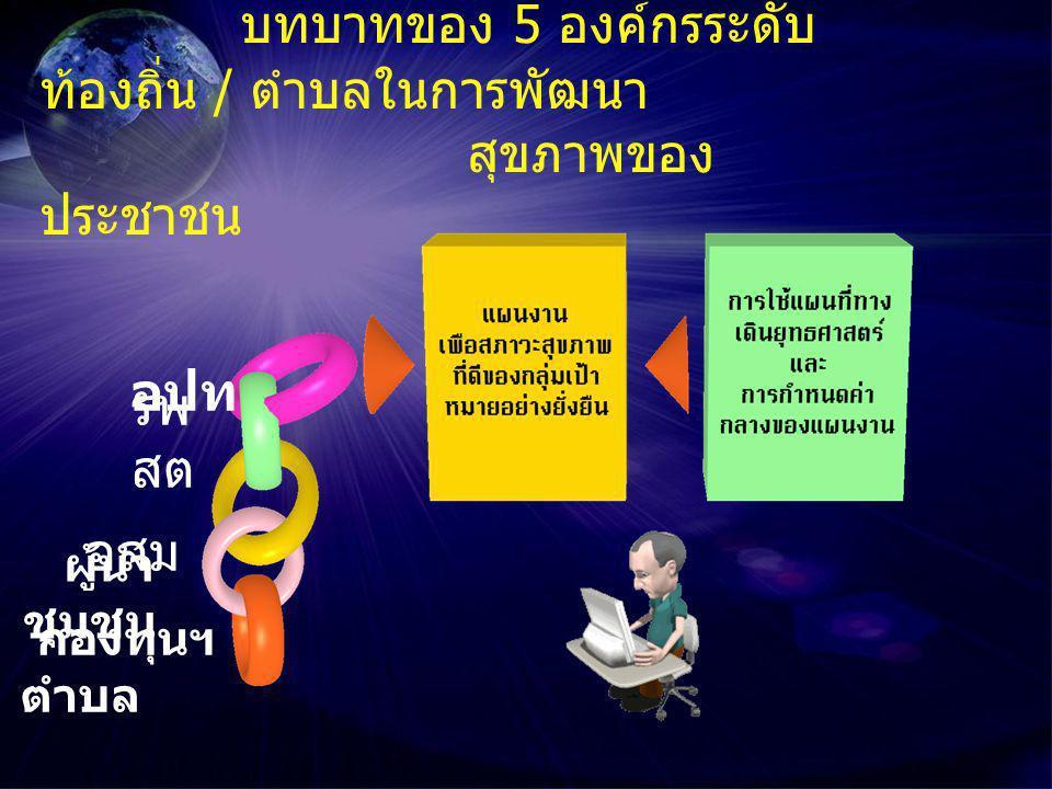 ขั้นตอนการเปลี่ยน พฤติกรรมของบุคคล บุคคล  รับรู้  สนใจ  ใคร่ ทดลอง  ก้าวพ้น อุปสรรค  เกิด ค่านิยม ใหม่ กิจกรรม 1.
