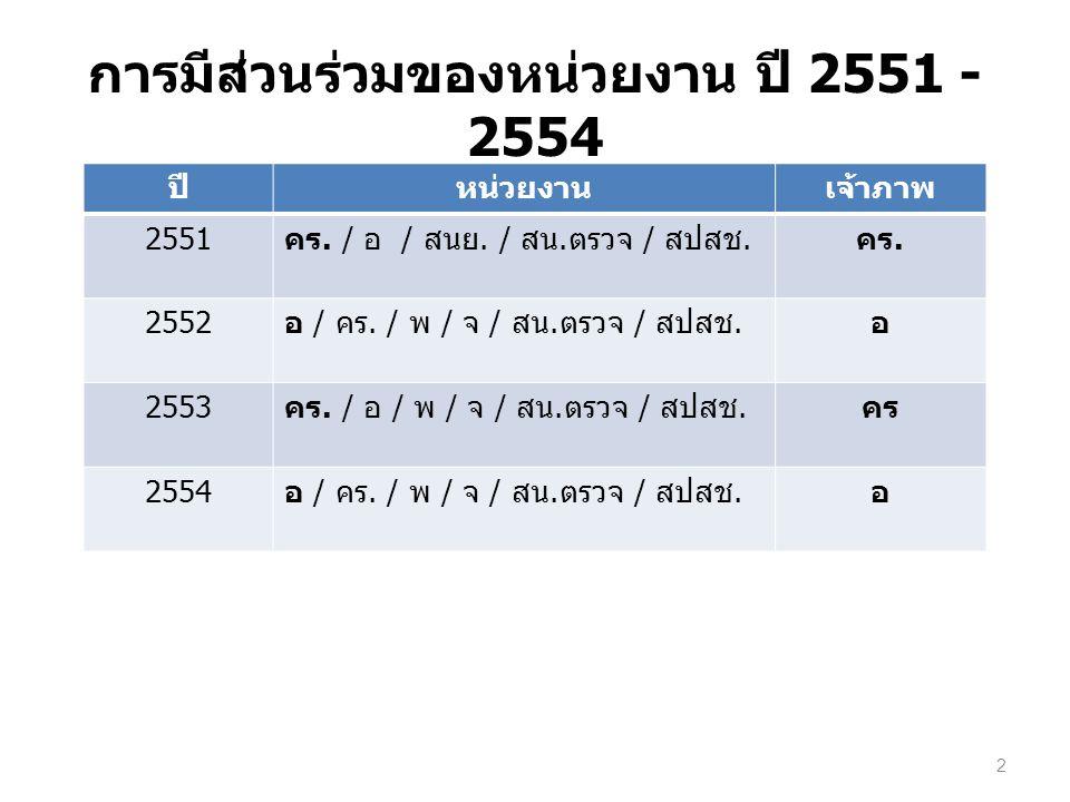 การมีส่วนร่วมของหน่วยงาน ปี 2551 - 2554 ปีหน่วยงานเจ้าภาพ 2551 คร.