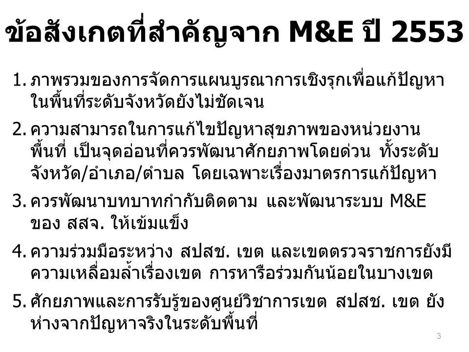 ข้อสังเกตที่สำคัญจาก M&E ปี 2553 1. ภาพรวมของการจัดการแผนบูรณาการเชิงรุกเพื่อแก้ปัญหา ในพื้นที่ระดับจังหวัดยังไม่ชัดเจน 2. ความสามารถในการแก้ไขปัญหาสุ