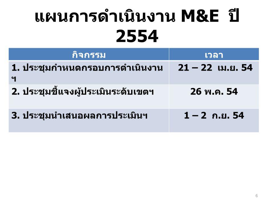 แผนการดำเนินงาน M&E ปี 2554 6 กิจกรรมเวลา 1. ประชุมกำหนดกรอบการดำเนินงาน ฯ 21 – 22 เม. ย. 54 2. ประชุมชี้แจงผู้ประเมินระดับเขตฯ 26 พ. ค. 54 3. ประชุมน
