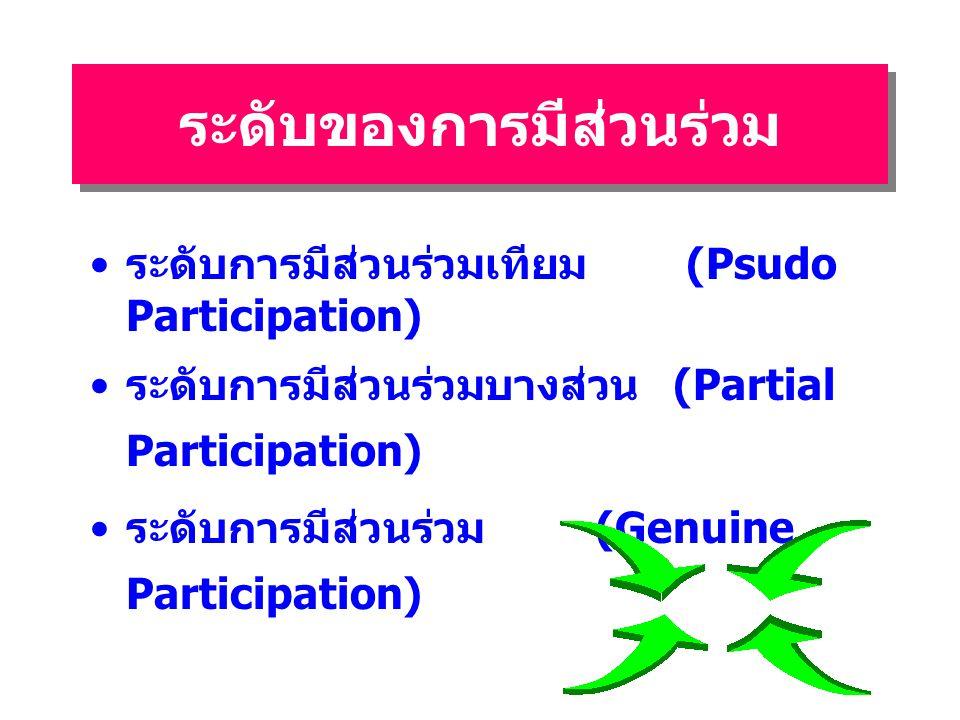ระดับของการมีส่วนร่วม ระดับการมีส่วนร่วมเทียม (Psudo Participation) ระดับการมีส่วนร่วมบางส่วน (Partial Participation) ระดับการมีส่วนร่วม (Genuine Participation)