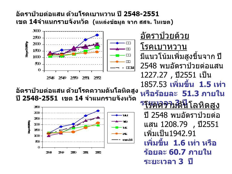 อัตราป่วยต่อแสน ด้วยโรคเบาหวาน ปี 2548-2551 เขต 14จำแนกรายจังหวัด (แหล่งข้อมูล จาก สสจ.