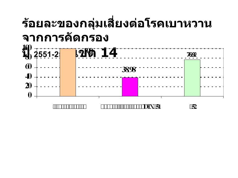 ร้อยละของกลุ่มเสี่ยงต่อโรคเบาหวาน จากการคัดกรอง ปี 2551-2552 เขต 14