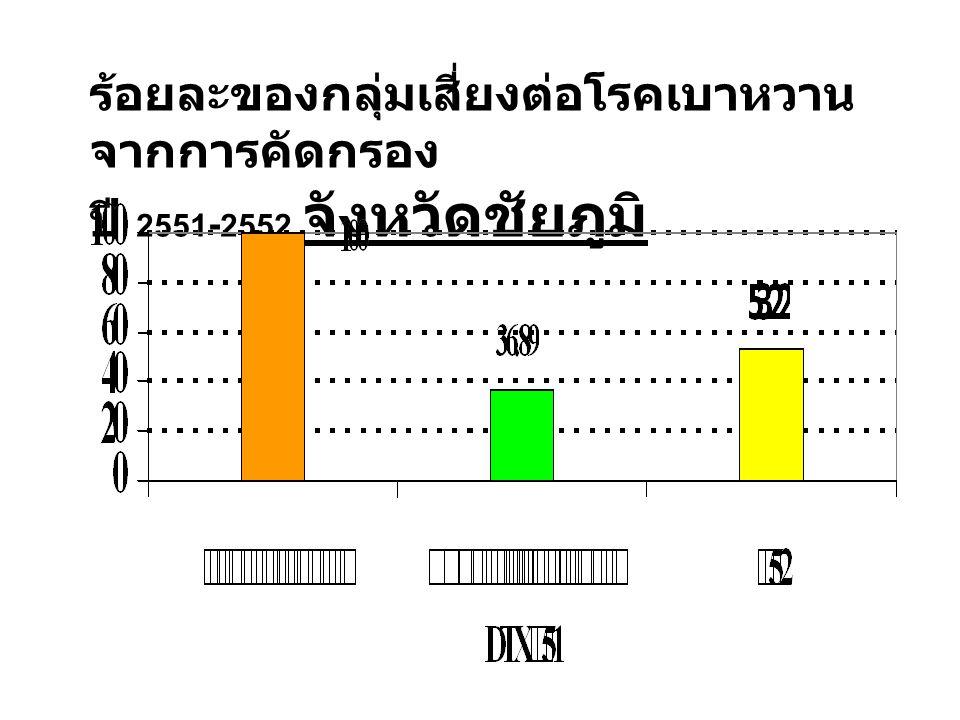 ร้อยละของกลุ่มเสี่ยงต่อโรคเบาหวาน จากการคัดกรอง ปี 2551 - 2552 จังหวัดชัยภูมิ