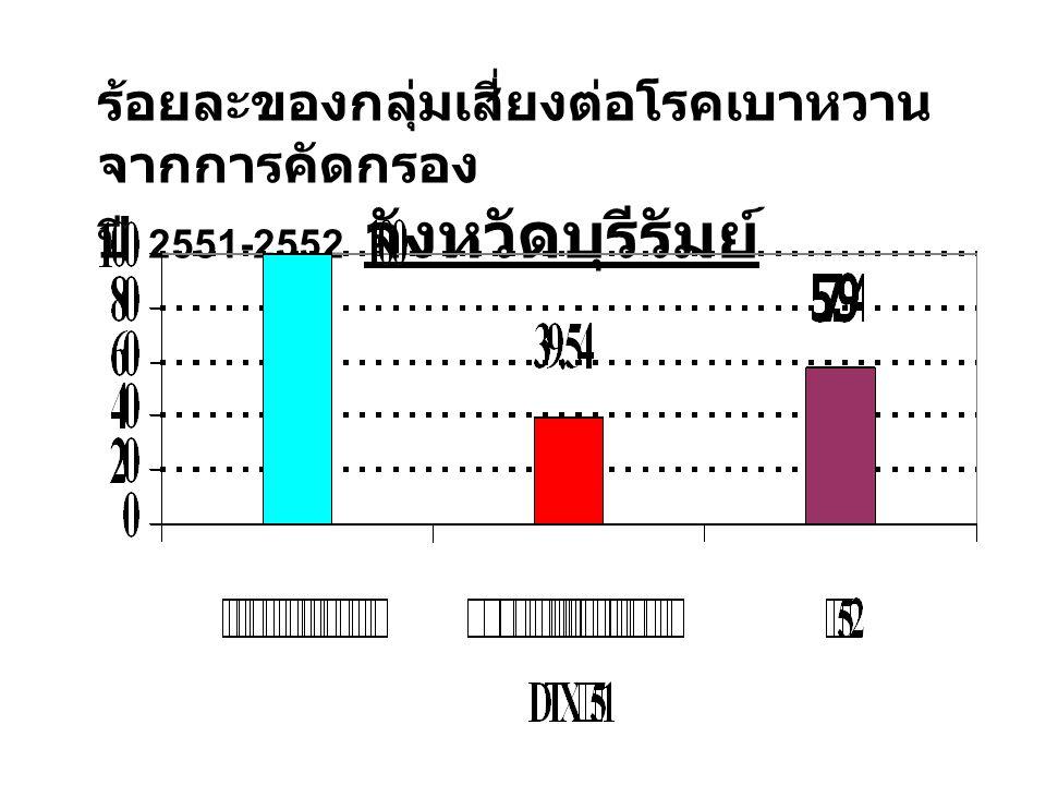 ร้อยละของกลุ่มเสี่ยงต่อโรคเบาหวาน จากการคัดกรอง ปี 2551-2552 จังหวัดบุรีรัมย์