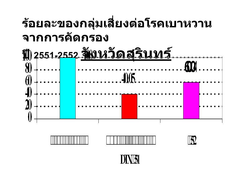 ร้อยละของกลุ่มเสี่ยงต่อโรคเบาหวาน จากการคัดกรอง ปี 2551-2552 จังหวัดสุรินทร์