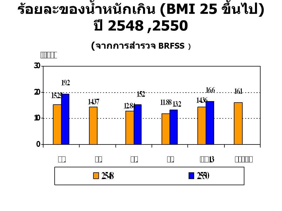 ร้อยละของน้ำหนักเกิน (BMI 25 ขึ้นไป ) ปี 2548,2550 (จากการสำรวจ BRFSS )