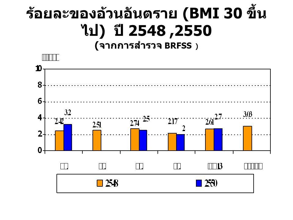 ร้อยละของอ้วนอันตราย (BMI 30 ขึ้น ไป ) ปี 2548,2550 (จากการสำรวจ BRFSS )