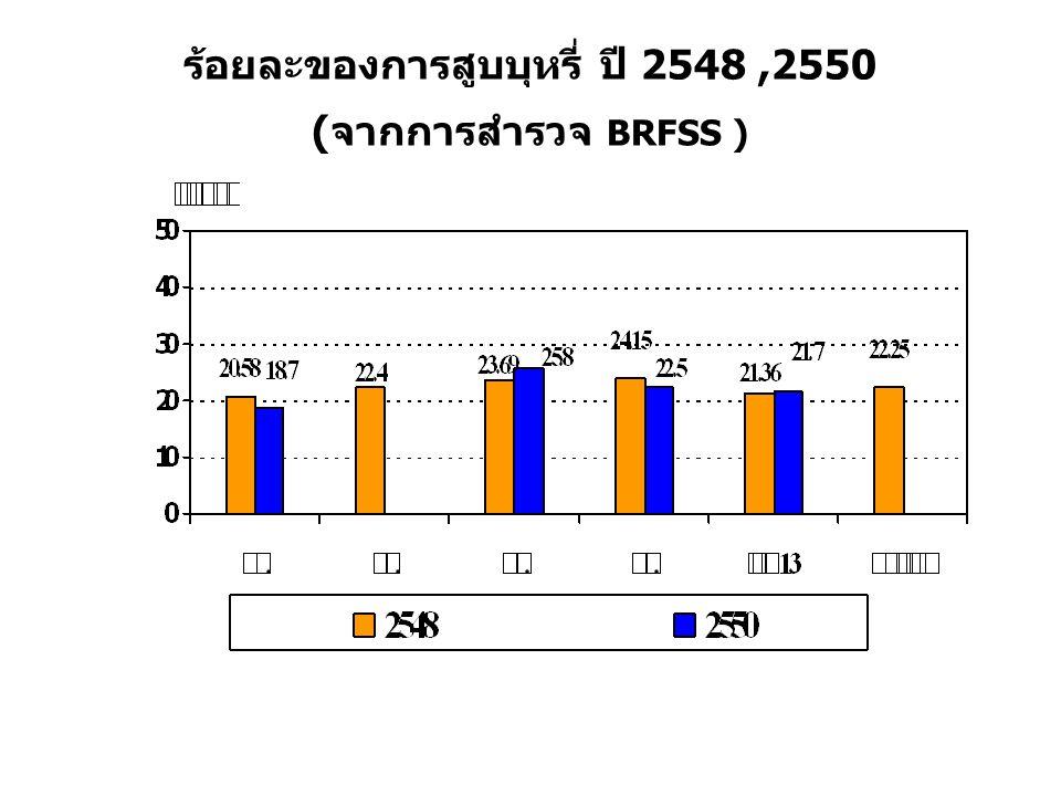 ร้อยละของการสูบบุหรี่ ปี 2548,2550 (จากการสำรวจ BRFSS )