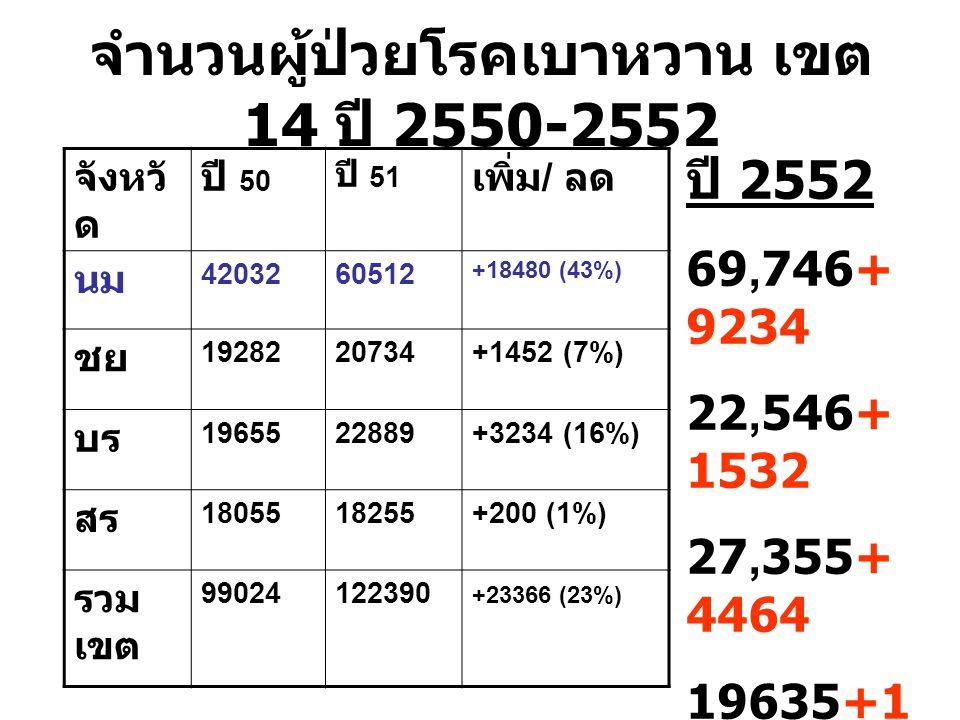 จำนวนผู้ป่วยโรคความดันโลหิตสูง เขต 14 ปี 2550-2552 จังห วัด ปี 50 ปี 51 เพิ่ม / ลด นม 5200070480+18480 (35%) ชย 2039626381+5985 (29%) บร 2562528415+2790 (10%) สร 1907323508+4435 (23%) รวม เขต 117094148785+31691 (27%) ปี 52 81,430 +40950 29,444 + 1915 29,606 + 1191 29189 + 5680 169669 + 19736