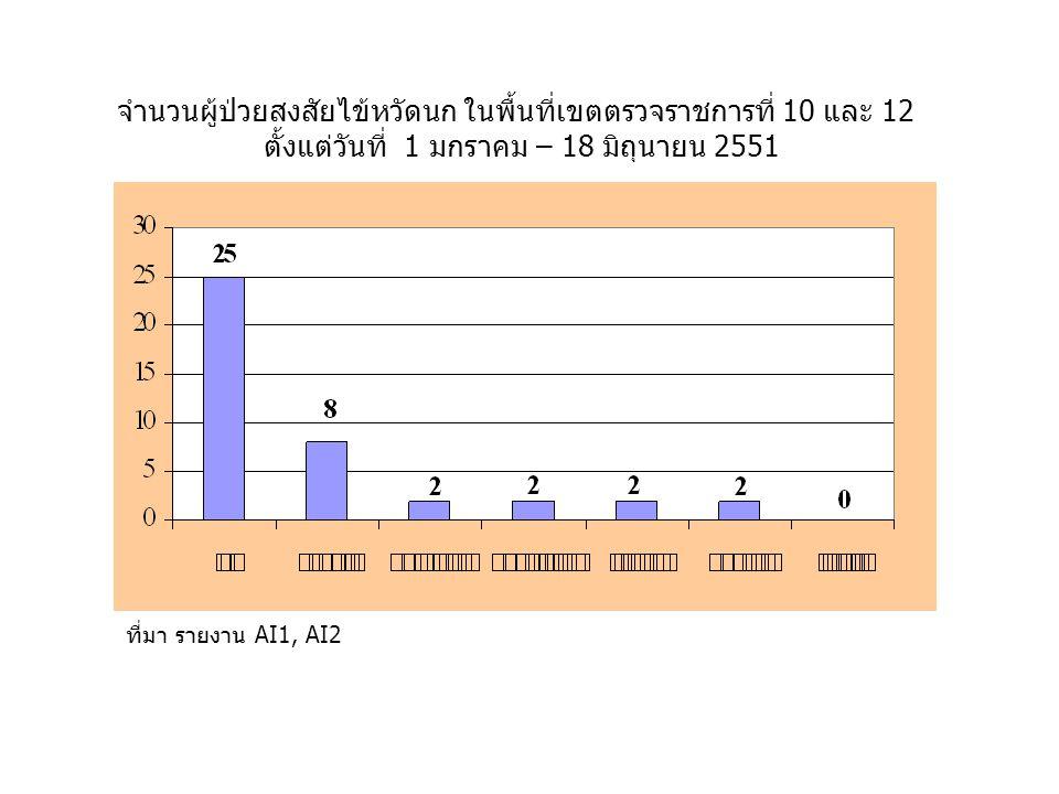 จำนวนผู้ป่วยสงสัยไข้หวัดนก ในพื้นที่เขตตรวจราชการที่ 10 และ 12 ตั้งแต่วันที่ 1 มกราคม – 18 มิถุนายน 2551 ที่มา รายงาน AI1, AI2