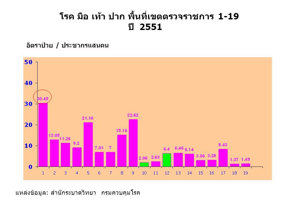 โรค มือ เท้า ปาก พื้นที่เขตตรวจราชการ 1-19 ปี 2551 แหล่งข้อมูล: สำนักระบาดวิทยา กรมควบคุมโรค อัตราป่วย / ประชากรแสนคน