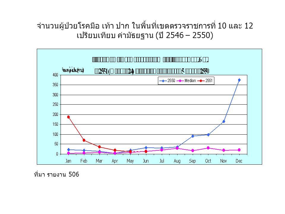 จำนวนผู้ป่วยโรคมือ เท้า ปาก ในพื้นที่เขตตรวจราชการที่ 10 และ 12 เปรียบเทียบ ค่ามัธยฐาน (ปี 2546 – 2550) ที่มา รายงาน 506