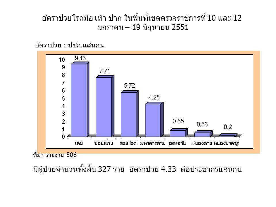 อัตราป่วย : ปชก.แสนคน อัตราป่วยโรคมือ เท้า ปาก ในพื้นที่เขตตรวจราชการที่ 10 และ 12 มกราคม – 19 มิถุนายน 2551 ที่มา รายงาน 506 มีผู้ป่วยจำนวนทั้งสิ้น 327 ราย อัตราป่วย 4.33 ต่อประชากรแสนคน