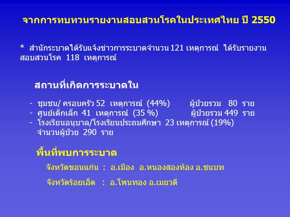 จากการทบทวนรายงานสอบสวนโรคในประเทศไทย ปี 2550 * สำนักระบาดได้รับแจ้งข่าวการระบาดจำนวน 121 เหตุการณ์ ได้รับรายงาน สอบสวนโรค 118 เหตุการณ์ - ชุมชน/ ครอบครัว 52 เหตุการณ์ (44%) ผู้ป่วยรวม 80 ราย - ศูนย์เด็กเล็ก 41 เหตุการณ์ (35 %) ผู้ป่วยรวม 449 ราย - โรงเรียนอนุบาล/โรงเรียนประถมศึกษา 23 เหตุการณ์ (19%) จำนวนผู้ป่วย 290 ราย สถานที่เกิดการระบาดใน พื้นที่พบการระบาด จังหวัดขอนแก่น : อ.เมือง อ.หนองสองห้อง อ.ชนบท จังหวัดร้อยเอ็ด : อ.โพนทอง อ.เมยวดี