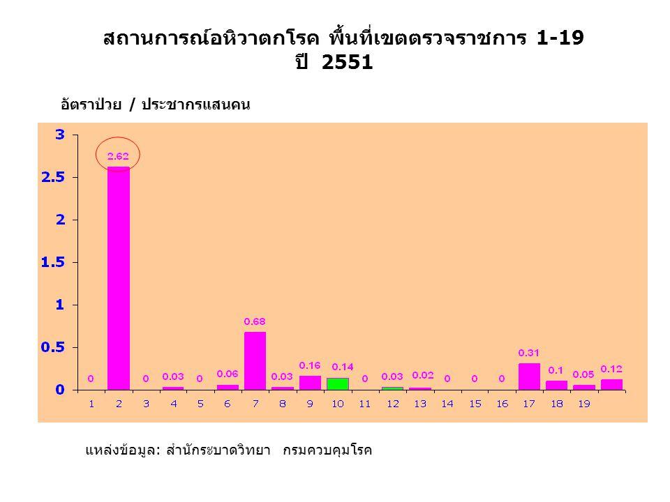สถานการณ์อหิวาตกโรค พื้นที่เขตตรวจราชการ 1-19 ปี 2551 แหล่งข้อมูล: สำนักระบาดวิทยา กรมควบคุมโรค อัตราป่วย / ประชากรแสนคน