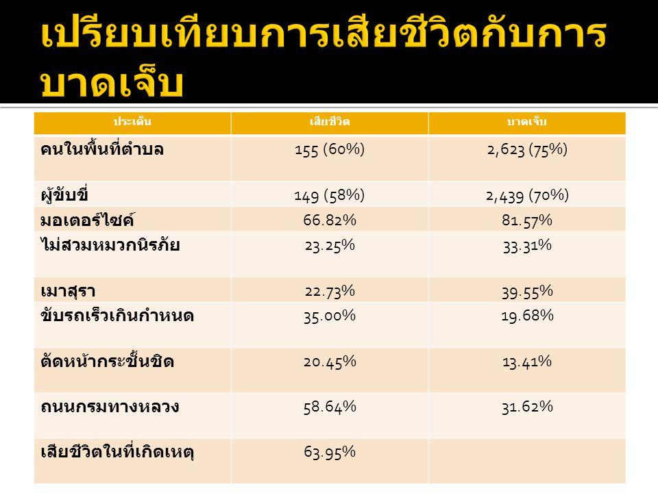ประเด็นเสียชีวิตบาดเจ็บ คนในพื้นที่ตำบล 155 (60%)2,623 (75%) ผู้ขับขี่ 149 (58%)2,439 (70%) มอเตอร์ไซค์ 66.82%81.57% ไม่สวมหมวกนิรภัย 23.25%33.31% เมาสุรา 22.73%39.55% ขับรถเร็วเกินกำหนด 35.00%19.68% ตัดหน้ากระชั้นชิด 20.45%13.41% ถนนกรมทางหลวง 58.64%31.62% เสียชีวิตในที่เกิดเหตุ 63.95%