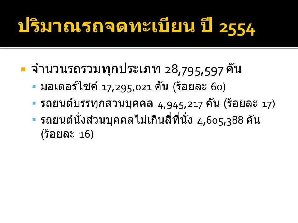  จำนวนรถรวมทุกประเภท 28,795,597 คัน  มอเตอร์ไซค์ 17,295,021 คัน ( ร้อยละ 60)  รถยนต์บรรทุกส่วนบุคคล 4,945,217 คัน ( ร้อยละ 17)  รถยนต์นั่งส่วนบุคคลไม่เกินสี่ที่นั่ง 4,605,388 คัน ( ร้อยละ 16)