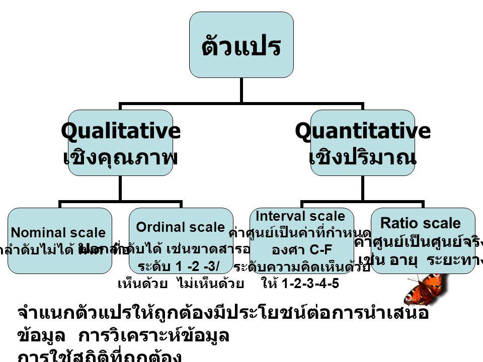 ตัวแปร Qualitative เชิงคุณภาพ Nominal scale บอกลำดับไม่ได้ เพศ ที่อยู่ Ordinal scale บอกลำดับได้ เช่นขาดสารอาหาร ระดับ 1 -2 -3/ เห็นด้วย ไม่เห็นด้วย Q