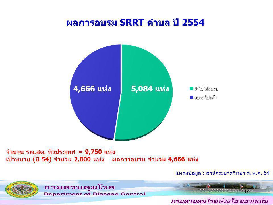 กรมควบคุมโรคห่วงใย อยากเห็น คนไทยสุขภาพดี ผลการอบรม SRRT ตำบล ปี 2554 10 5,084 แห่ง4,666 แห่ง จำนวน รพ.สต. ทั่วประเทศ = 9,750 แห่ง เป้าหมาย (ปี 54) จำ