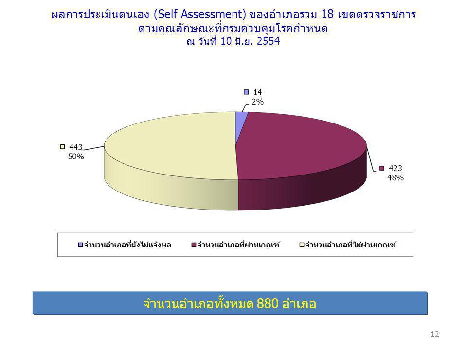 ผลการประเมินตนเอง (Self Assessment) ของอำเภอรวม 18 เขตตรวจราชการ ตามคุณลักษณะที่กรมควบคุมโรคกำหนด ณ วันที่ 10 มิ.ย. 2554 จำนวนอำเภอทั้งหมด 880 อำเภอ 1