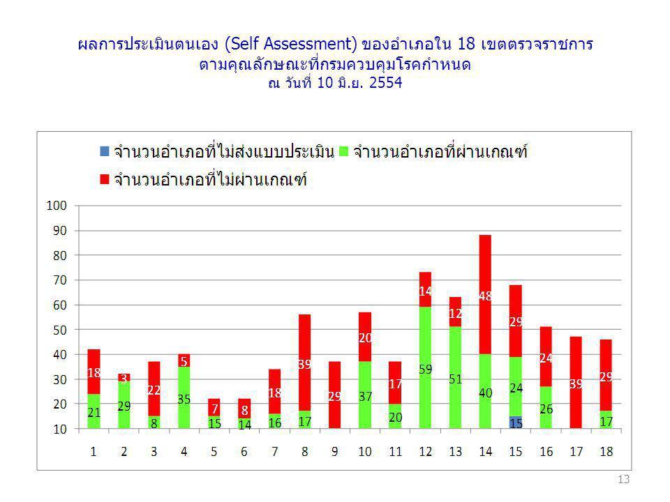 13 ผลการประเมินตนเอง (Self Assessment) ของอำเภอใน 18 เขตตรวจราชการ ตามคุณลักษณะที่กรมควบคุมโรคกำหนด ณ วันที่ 10 มิ.ย. 2554
