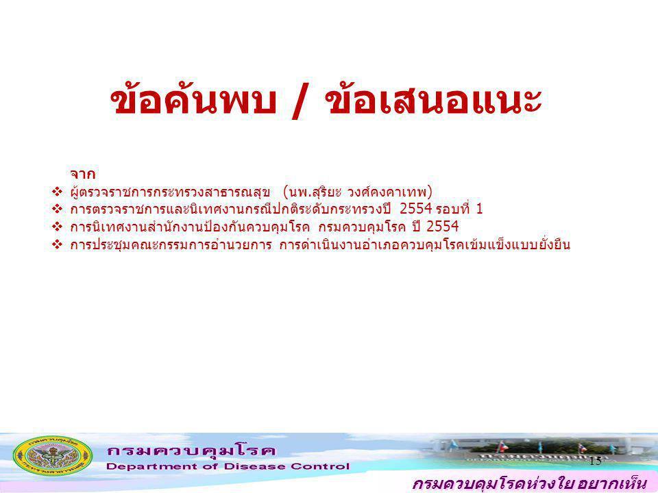 กรมควบคุมโรคห่วงใย อยากเห็น คนไทยสุขภาพดี ข้อค้นพบ / ข้อเสนอแนะ 15 จาก  ผู้ตรวจราชการกระทรวงสาธารณสุข (นพ.สุริยะ วงศ์คงคาเทพ)  การตรวจราชการและนิเทศ
