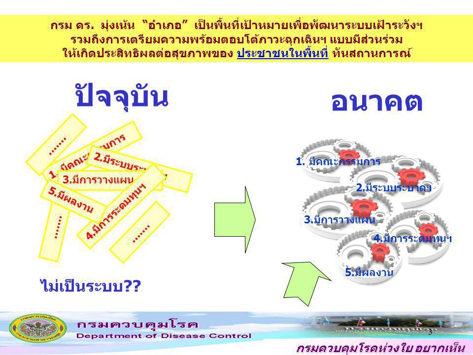 กรมควบคุมโรคห่วงใย อยากเห็น คนไทยสุขภาพดี 44 นิยาม อำเภอควบคุมโรคเข้มแข็งแบบยั่งยืน หมายถึง อำเภอที่มีระบบและกลไกการบริหารจัดการ การเฝ้าระวัง ป้องกัน ควบคุมโรคและภัยสุขภาพ ของพื้นที่อย่างมีประสิทธิภาพและประสิทธิผล ทันสถานการณ์