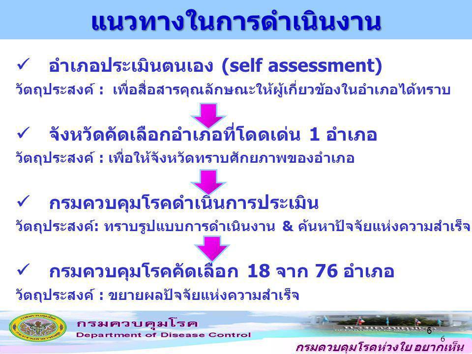 กรมควบคุมโรคห่วงใย อยากเห็น คนไทยสุขภาพดี แนวทางในการดำเนินงาน อำเภอประเมินตนเอง (self assessment) วัตถุประสงค์ : เพื่อสื่อสารคุณลักษณะให้ผู้เกี่ยวข้อ