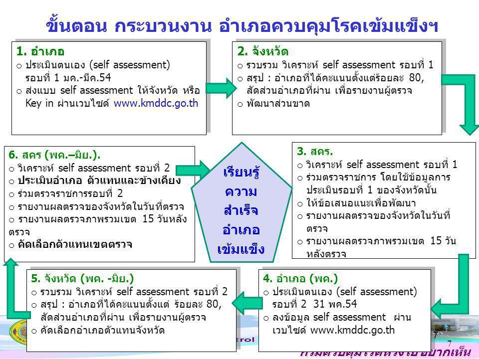 กรมควบคุมโรคห่วงใย อยากเห็น คนไทยสุขภาพดี ขั้นตอน กระบวนงาน อำเภอควบคุมโรคเข้มแข็งฯ 1. อำเภอ o ประเมินตนเอง (self assessment) รอบที่ 1 มค.-มีค.54 o ส่