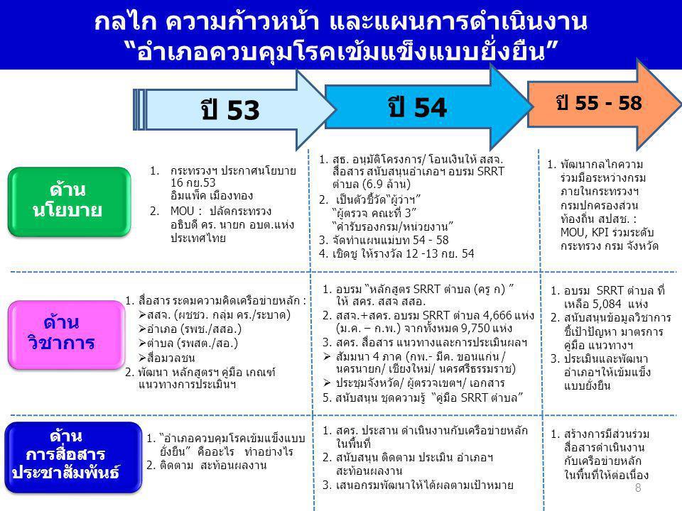 กรมควบคุมโรคห่วงใย อยากเห็น คนไทยสุขภาพดี ขอบพระคุณ 19
