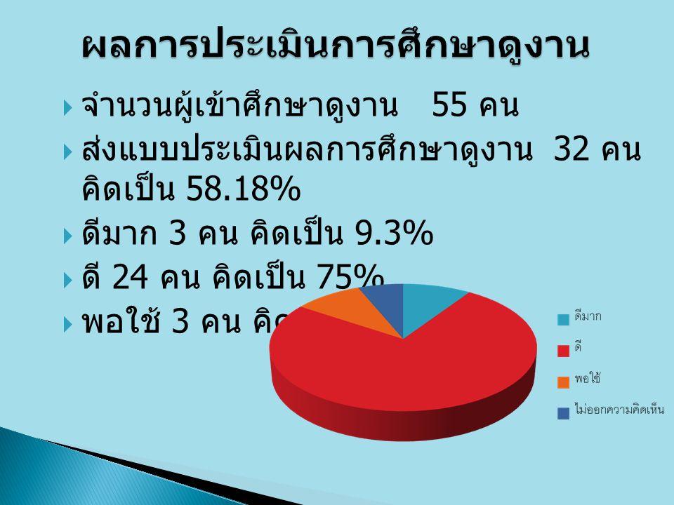  จำนวนผู้เข้าศึกษาดูงาน 55 คน  ส่งแบบประเมินผลการศึกษาดูงาน 32 คน คิดเป็น 58.18%  ดีมาก 3 คน คิดเป็น 9.3%  ดี 24 คน คิดเป็น 75%  พอใช้ 3 คน คิดเป