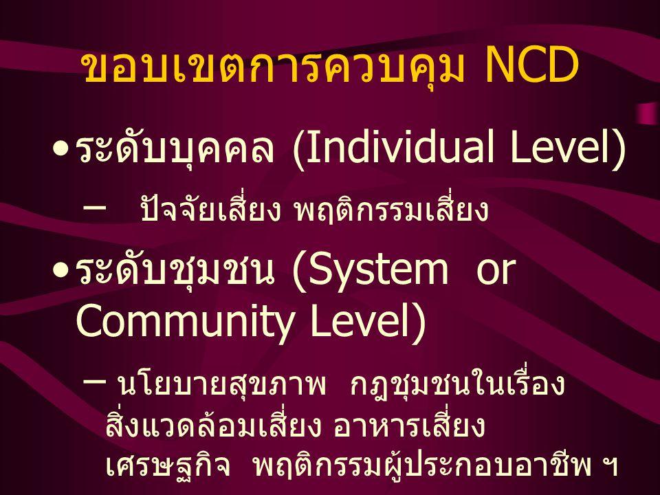 ขอบเขตการควบคุม NCD ระดับบุคคล (Individual Level) – ปัจจัยเสี่ยง พฤติกรรมเสี่ยง ระดับชุมชน (System or Community Level) – นโยบายสุขภาพ กฎชุมชนในเรื่อง