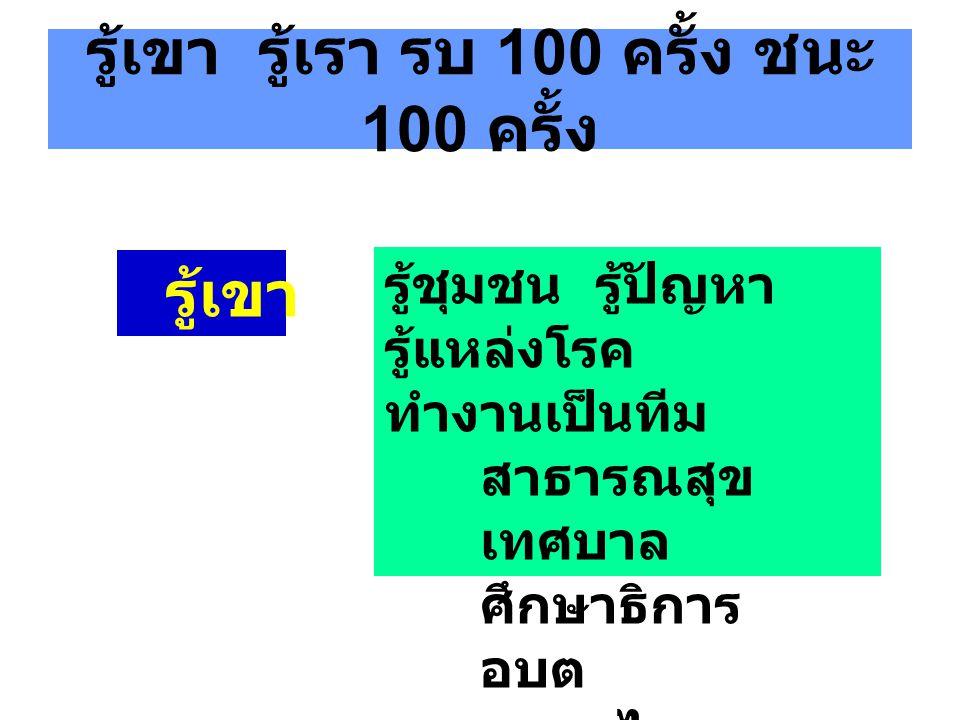 รู้เขา รู้เรา รบ 100 ครั้ง ชนะ 100 ครั้ง รู้เขา รู้ชุมชน รู้ปัญหา รู้แหล่งโรค ทำงานเป็นทีม สาธารณสุข เทศบาล ศึกษาธิการ อบต มหาดไทย