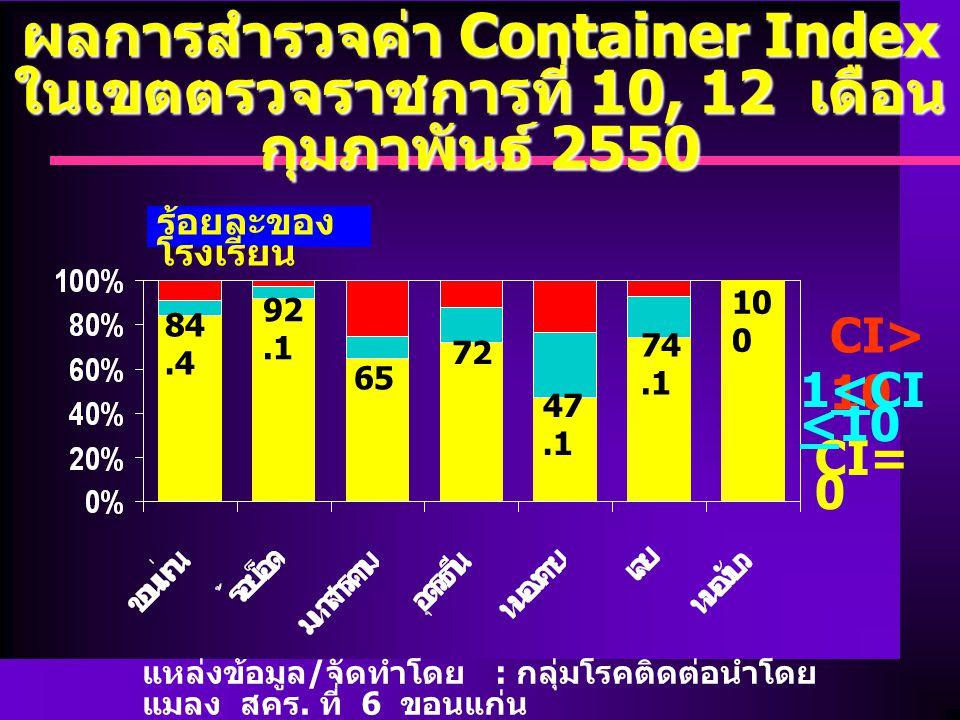 ผลการสำรวจค่า Container Index ในเขตตรวจราชการที่ 10, 12 เดือน กุมภาพันธ์ 2550 แหล่งข้อมูล / จัดทำโดย : กลุ่มโรคติดต่อนำโดย แมลง สคร.
