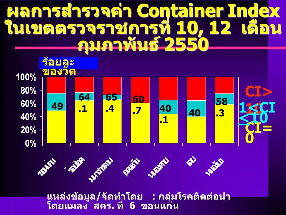 ผลการสำรวจค่า Container Index ในเขตตรวจราชการที่ 10, 12 เดือน กุมภาพันธ์ 2550 แหล่งข้อมูล / จัดทำโดย : กลุ่มโรคติดต่อนำ โดยแมลง สคร.