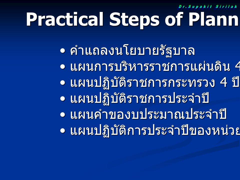 Practical Steps of Planning คำแถลงนโยบายรัฐบาล คำแถลงนโยบายรัฐบาล แผนการบริหารราชการแผ่นดิน 4 ปี แผนการบริหารราชการแผ่นดิน 4 ปี แผนปฏิบัติราชการกระทรว
