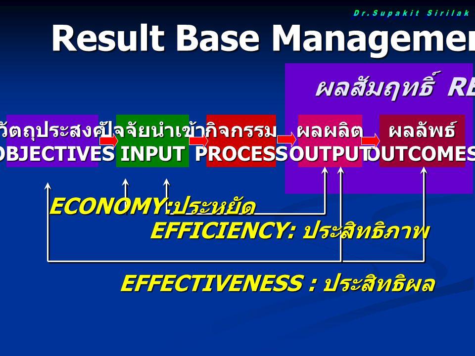 วัตถุประสงค์OBJECTIVESผลลัพธ์OUTCOMESปัจจัยนำเข้าINPUTกิจกรรมPROCESSผลผลิตOUTPUT ผลสัมฤทธิ์ RESULTS EFFECTIVENESS : ประสิทธิผล EFFICIENCY: ประสิทธิภาพ