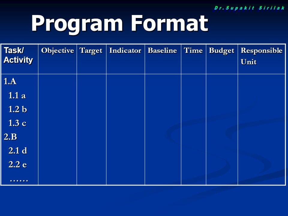 Program Format Task/ Activity ObjectiveTargetIndicatorBaselineTimeBudgetResponsibleUnit1.A 1.1 a 1.1 a 1.2 b 1.2 b 1.3 c 1.3 c2.B 2.1 d 2.1 d 2.2 e 2.