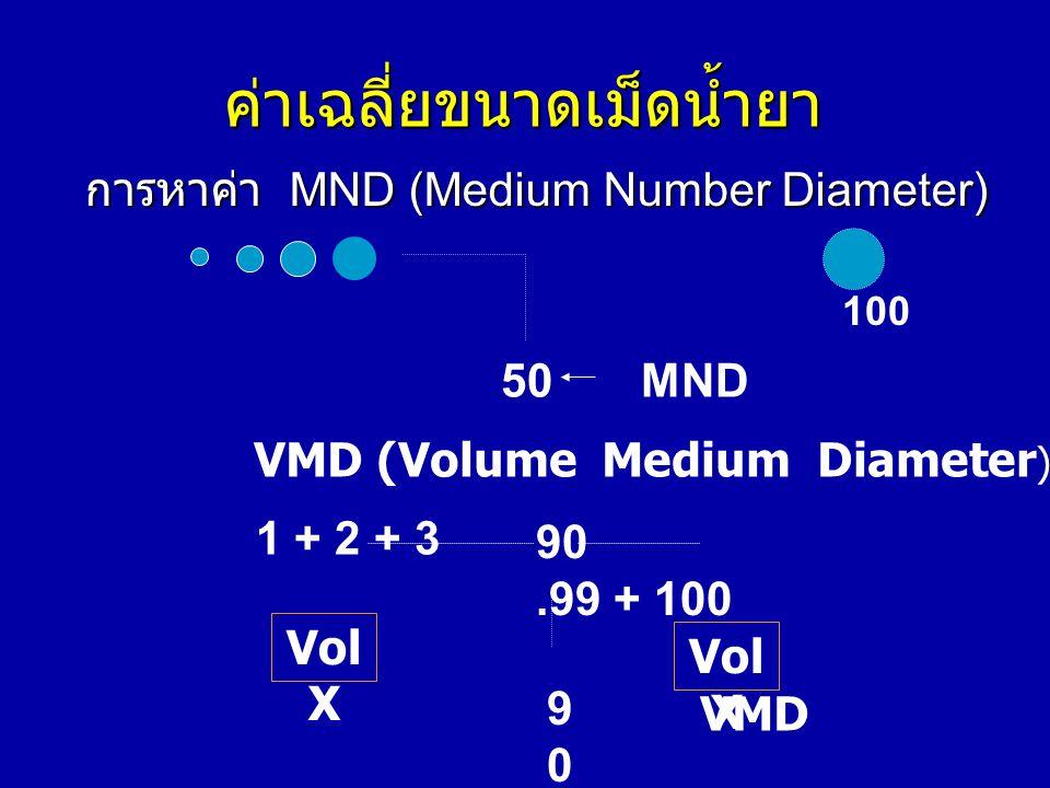 ค่าเฉลี่ยขนาดเม็ดน้ำยา การหาค่า MND (Medium Number Diameter) 50MND 100 VMD (Volume Medium Diameter ) 1 + 2 + 3 90.99 + 100 Vol X 9090 VMD