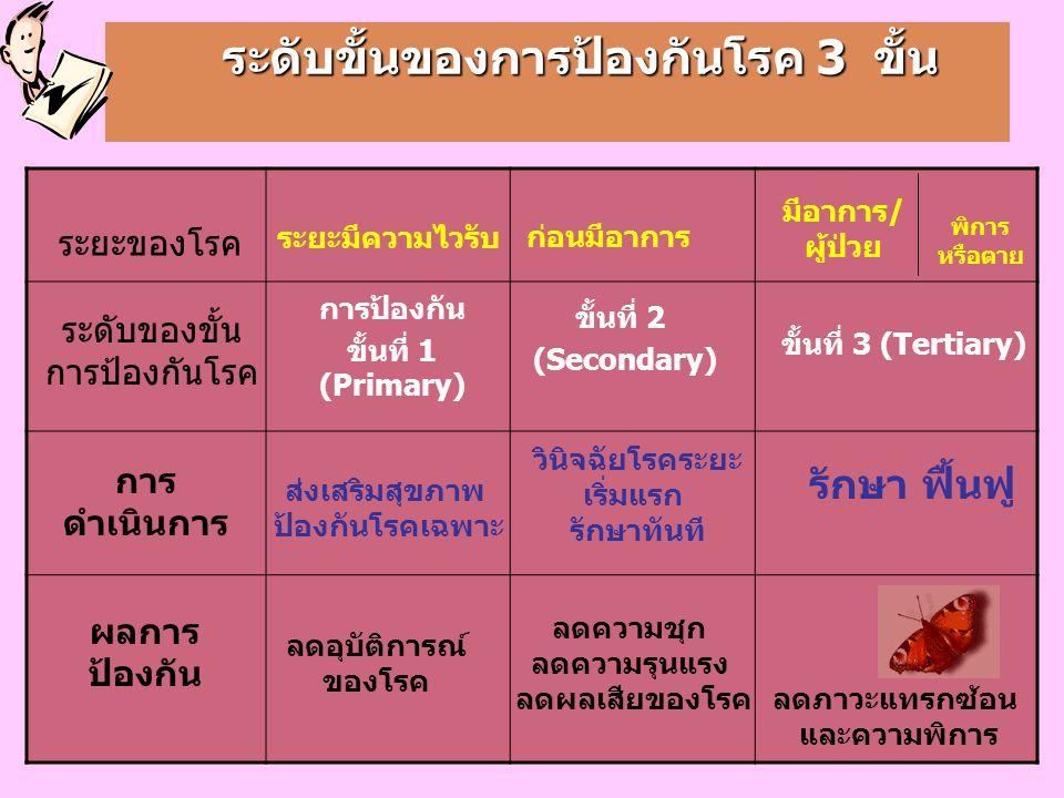 ระดับขั้นของการป้องกันโรค 3 ขั้น ระดับขั้นของการป้องกันโรค 3 ขั้น พิการ หรือตาย มีอาการ/ ผู้ป่วย ระยะของโรค ระยะมีความไวรับ ก่อนมีอาการ ระดับของขั้น การป้องกันโรค การป้องกัน ขั้นที่ 1 (Primary) ขั้นที่ 2 (Secondary) ขั้นที่ 3 (Tertiary) การ ดำเนินการ ส่งเสริมสุขภาพ ป้องกันโรคเฉพาะ วินิจฉัยโรคระยะ เริ่มแรก รักษาทันที ผลการ ป้องกัน ลดความชุก ลดความรุนแรง ลดผลเสียของโรค ลดอุบัติการณ์ ของโรค รักษา ฟื้นฟู ลดภาวะแทรกซ้อน และความพิการ