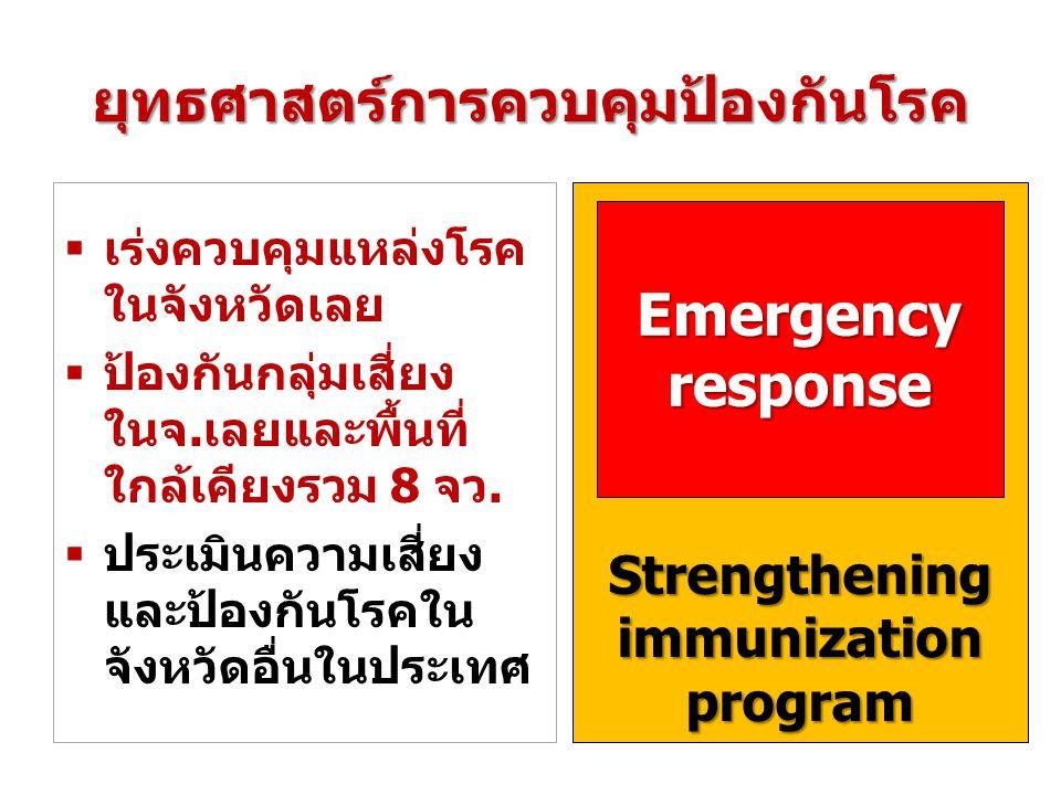 Strengthening immunization program ยุทธศาสตร์การควบคุมป้องกันโรค  เร่งควบคุมแหล่งโรค ในจังหวัดเลย  ป้องกันกลุ่มเสี่ยง ในจ.เลยและพื้นที่ ใกล้เคียงรวม 8 จว.