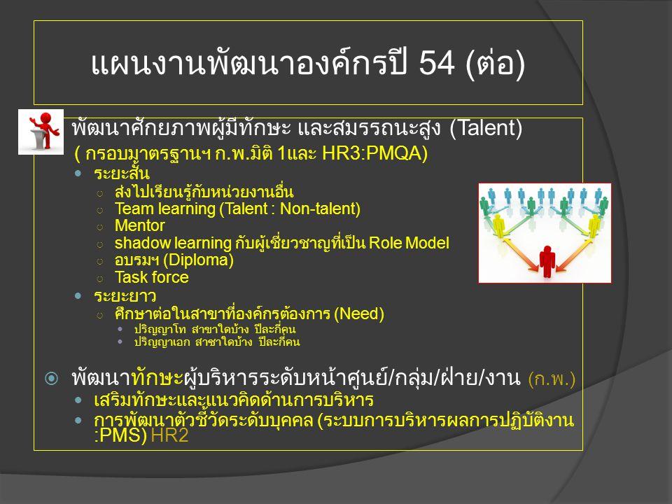 P Watanapa ระบบการบริหาร จัดการ คนเก่ง กำหนดต้นแบบคนเก่ง (Talent Block/Template) ระบุคนและค้นหาคนเก่ง (Identification of Talent) พัฒนา/ฝึกอบรมคนเก่ง (Training Development of Talent) การให้ค่าตอบแทนและการให้ รางวัล คนเก่ง (Compensation Rewarding of Talent) การรักษา คนเก่ง ให้อยู่กับ องค์กร (Retention of Talent)