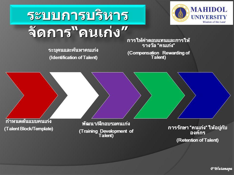 ๓ องค์ประกอบที่สนับสนุนการพัฒนาคนเก่ง พัฒนาผู้เชี่ยวชาญ เฉพาะด้าน กองทุนวิชาการ ความร่วมมือ (MOU) กับ เครือข่ายวิชาการ ในประเทศและ นานาชาติ MOU & Agreement