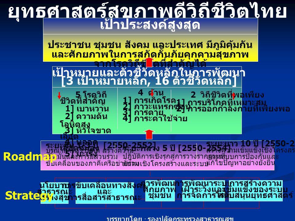 ยุทธศาสตร์สุขภาพดีวิถีชีวิตไทย พ. ศ.2550-2559 เป้าประสงค์สูงสุด ประชาชน ชุมชน สังคม และประเทศ มีภูมิคุ้มกัน และศักยภาพในการสกัดกั้นภัยคุกคามสุขภาพ จาก