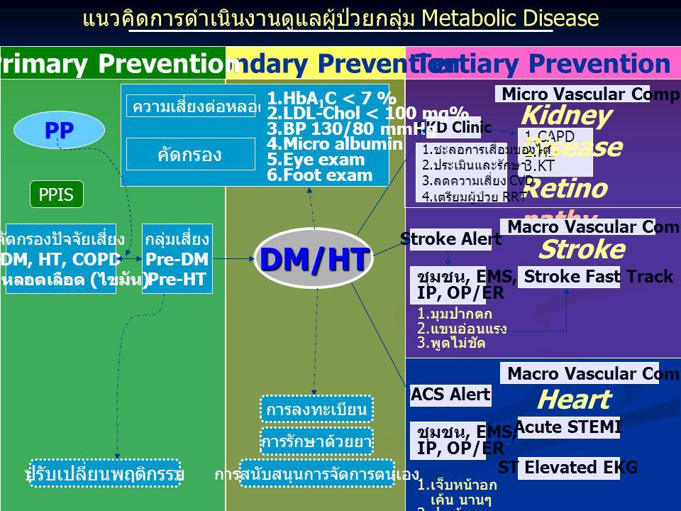 แนวคิดการดำเนินงานดูแลผู้ป่วยกลุ่ม Metabolic Disease Tertiary PreventionSecondary PreventionPrimary Prevention CKD Clinic 1.CAPD 2.HD 3.KT Micro Vascu