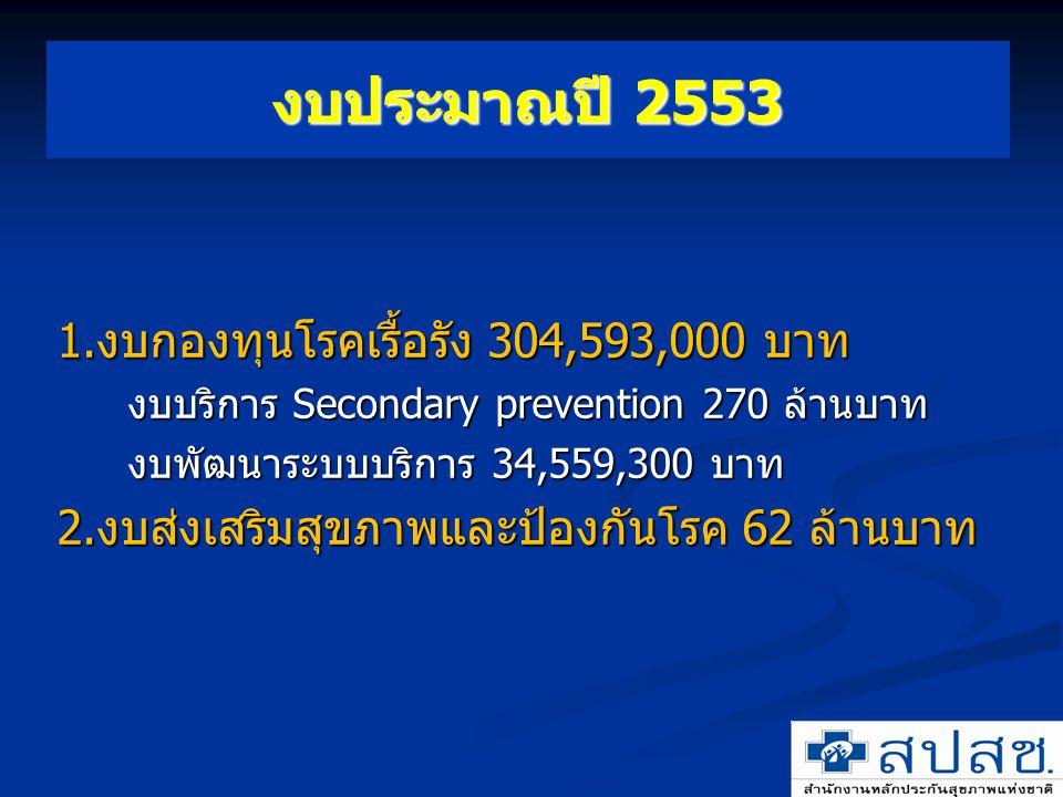 งบประมาณปี 2553 1.งบกองทุนโรคเรื้อรัง 304,593,000 บาท งบบริการ Secondary prevention 270 ล้านบาท งบพัฒนาระบบบริการ 34,559,300 บาท 2.งบส่งเสริมสุขภาพและ