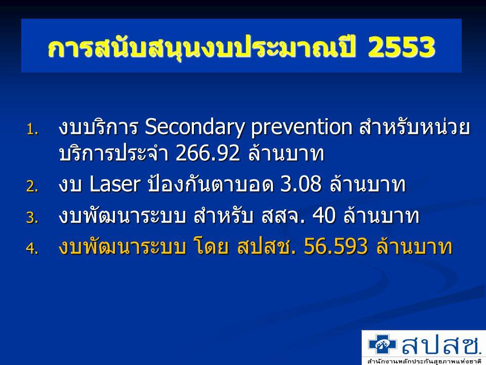 การสนับสนุนงบประมาณปี 2553 1. งบบริการ Secondary prevention สำหรับหน่วย บริการประจำ 266.92 ล้านบาท 2. งบ Laser ป้องกันตาบอด 3.08 ล้านบาท 3. งบพัฒนาระบ