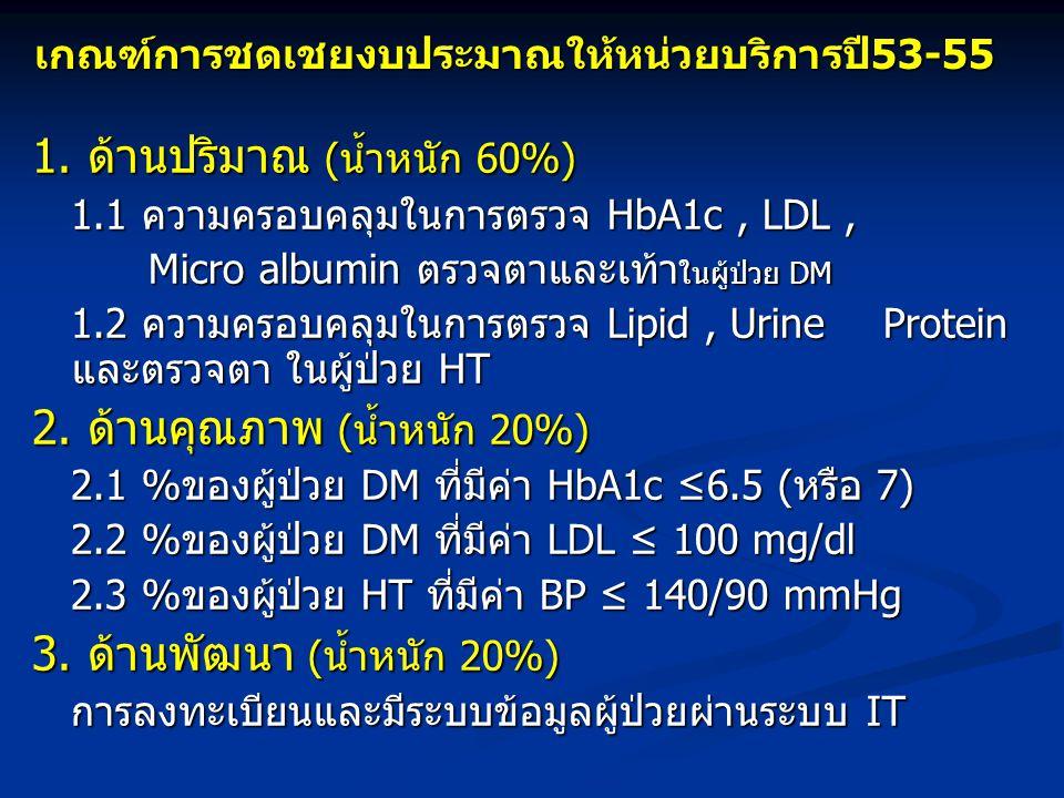 1. ด้านปริมาณ (น้ำหนัก 60%) 1.1 ความครอบคลุมในการตรวจ HbA1c, LDL, 1.1 ความครอบคลุมในการตรวจ HbA1c, LDL, Micro albumin ตรวจตาและเท้า ในผู้ป่วย DM Micro